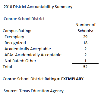 2010 Conroe School District Ratings