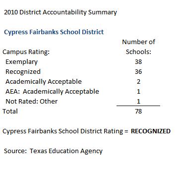 CYPRESS FAIRBANKS SCHOOL RATINGS 2010