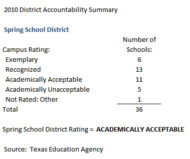 Spring school district ratings 2010
