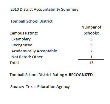 tomball school district ratings 2010