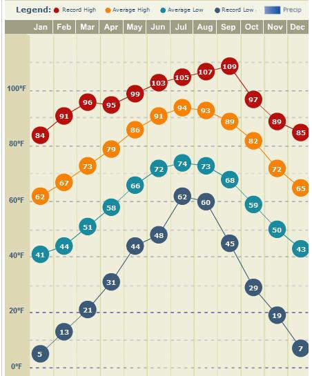 spring texas average temperatures