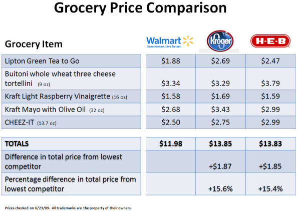 grocery-price-comparison-spring-texas