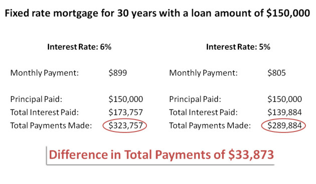 lower mortgage interest rates