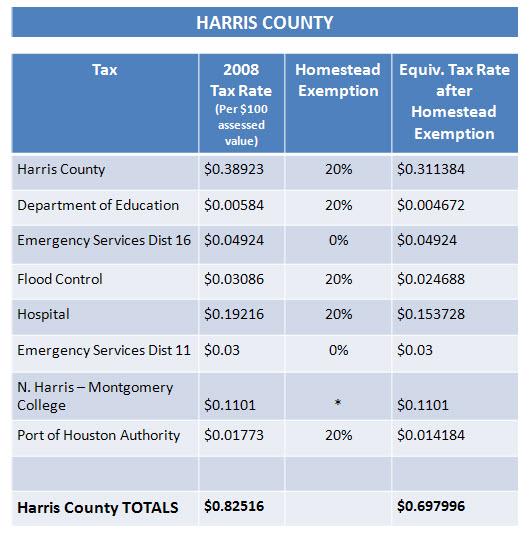 harris-county-taxes1