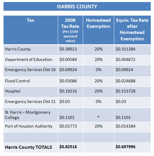 harris-county-taxes1