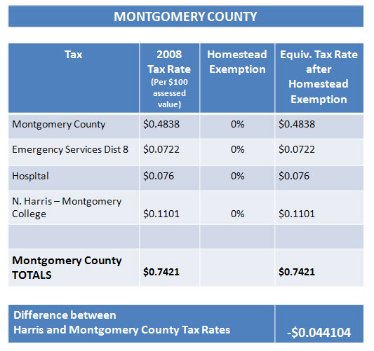 montgomery-county-real estate taxes