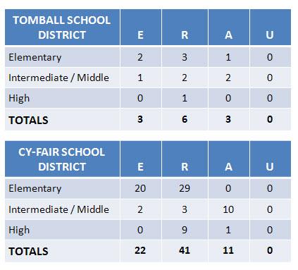 2009 TEA Ratings tomball school