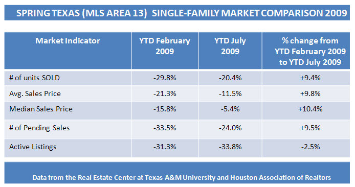 spring texas real estate market July 2009