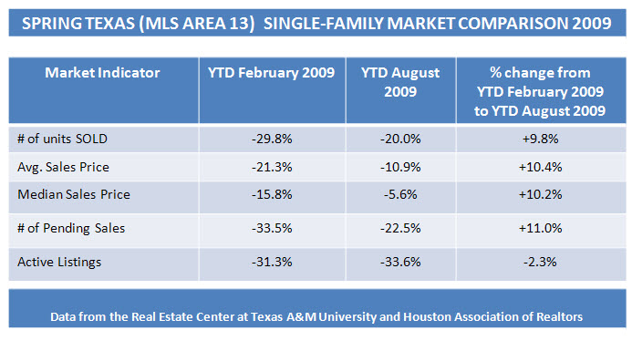 spring texas real estate market August 2009