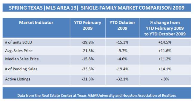 Spring Texas real estate market report Oct 2009