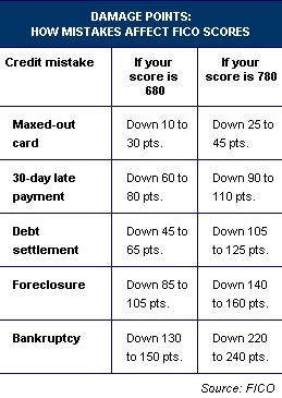 FICO credit scores and damage points
