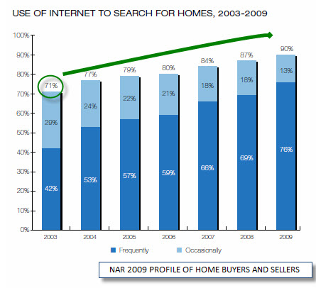 where buyers are searching to find homes for sale in Spring Texas