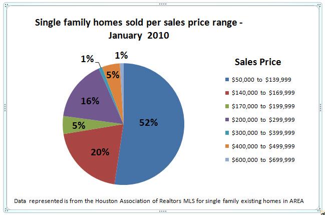 Spring Texas real estate maket Jan 2010