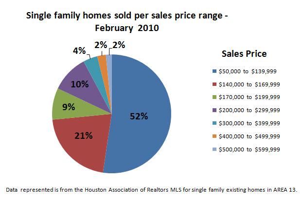 Spring Texas real estate market February 2010