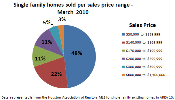 Spring Texas real estate market March 2010