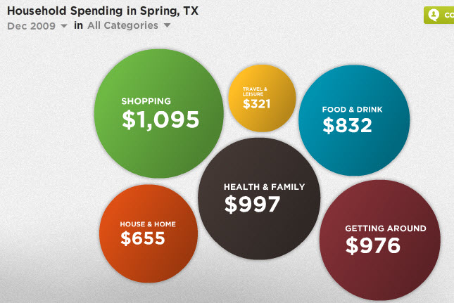 household spending in spring texas