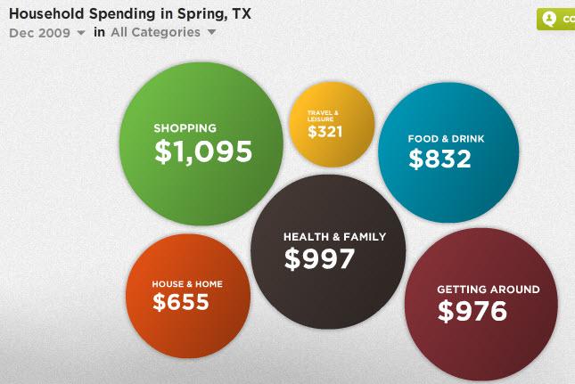 household spending in spring texas
