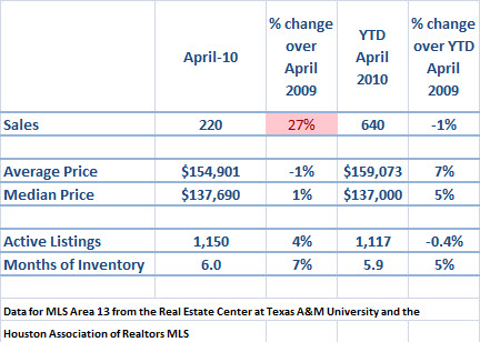 spring texas real estate market April 2010