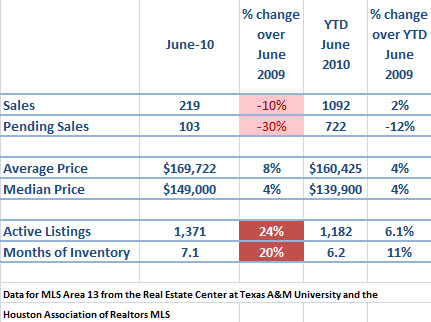 spring texas real estate market june 2010