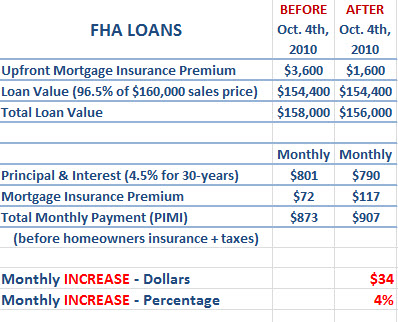 fha loans monthly costs on 160000 house