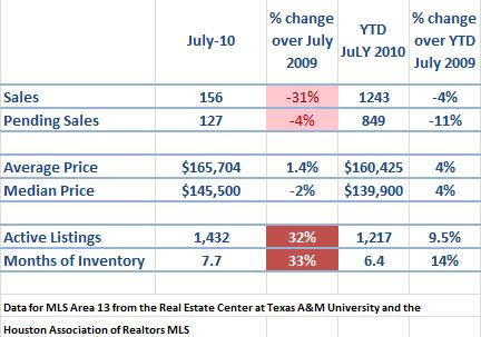 spring texas real estate market July 2010
