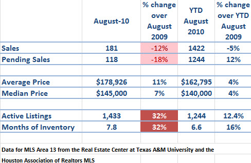 spring texas real estate market August 2010