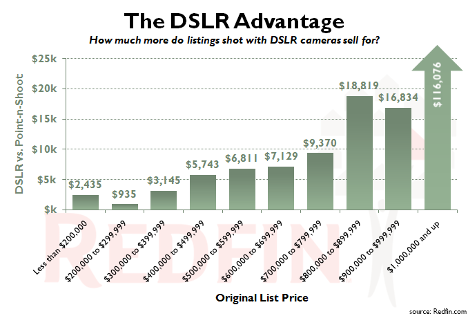 Redfin-DSLR-Advantage-ex-Distressed