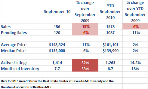 Spring Texas real estate market September 2010