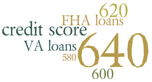 credit scores for FHA loans increase