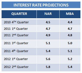 future of mortgage interest rates