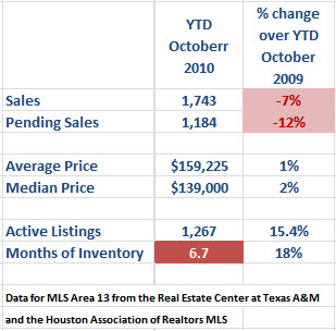 spring texas real estate market October 2010