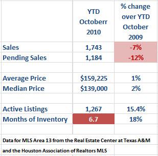 spring texas real estate market October 2010