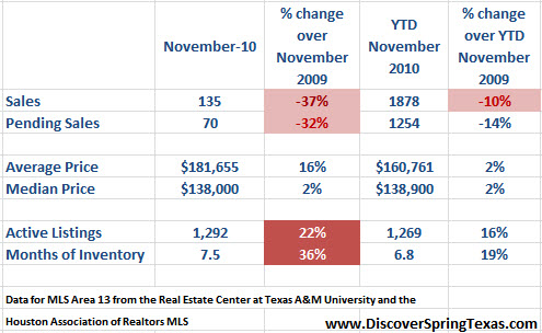 spring texas real estate market November 2010