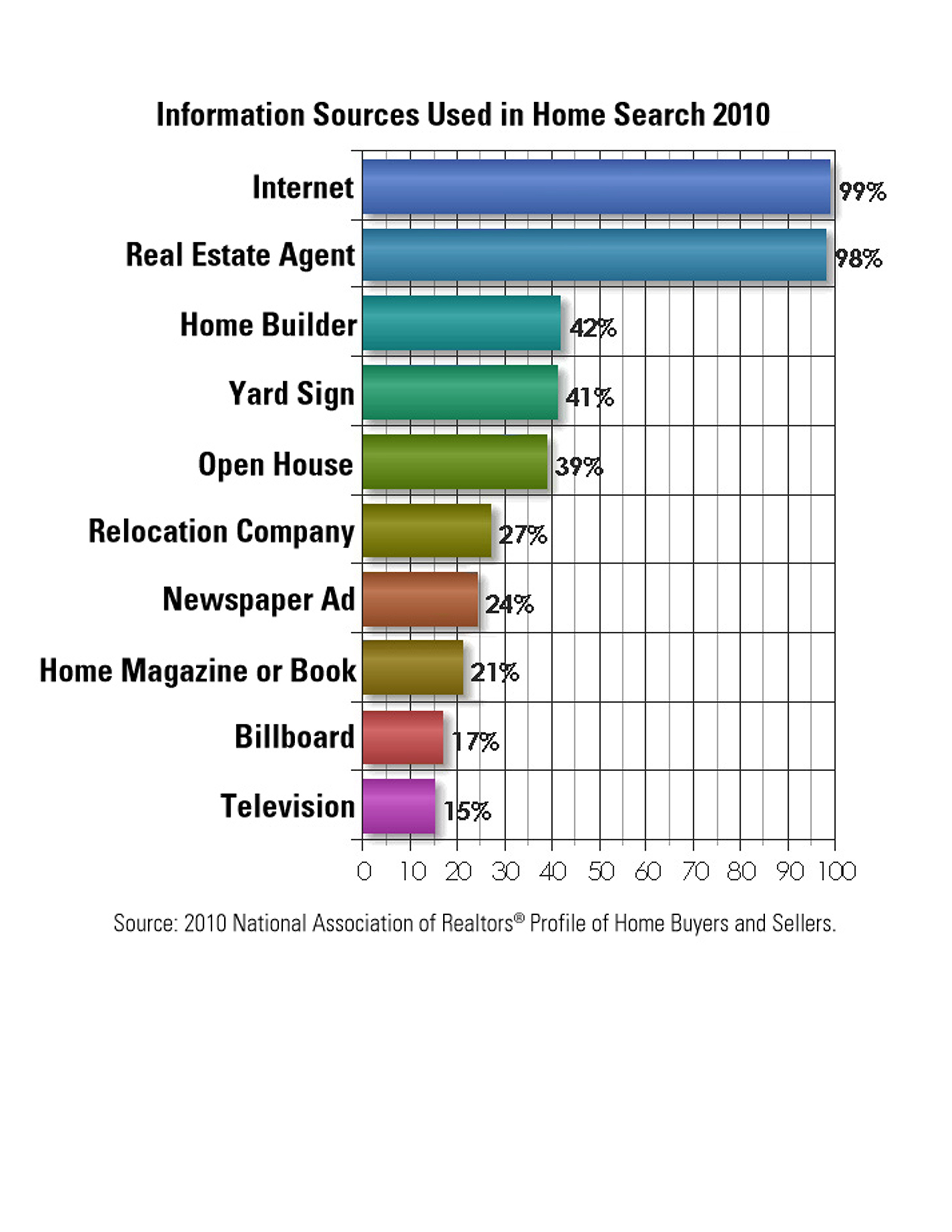 99 of home buyers are searching for homes on the internet spring 99 of home buyers are searching for homes on the internet geenschuldenfo Gallery