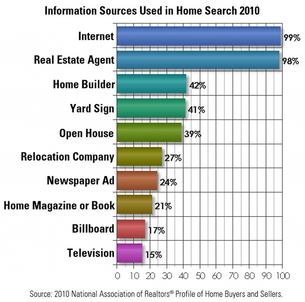 Sources buyers use to find Spring Texas homes