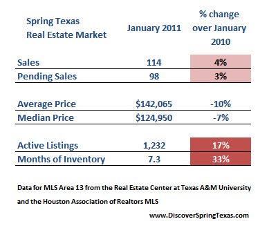 Spring Texas real estate market January 2011