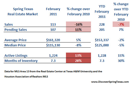 Spring Texas real estate market February 2011