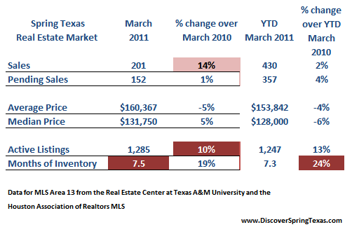 spring texas real estate market March 2011