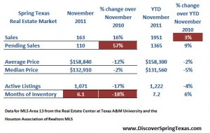Spring Texas real estate market