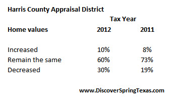 harris county tax assessed property values