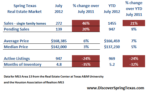 Spring TX real estate market July 2012
