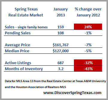 Status of Spring Texas housing market