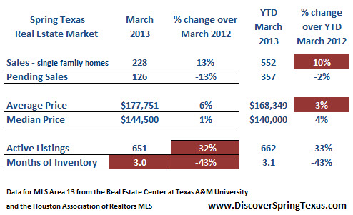 Spring Texas real estate market March 2013
