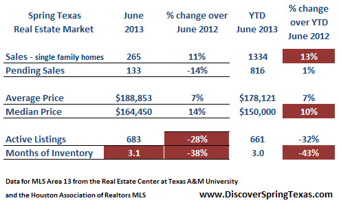 Spring Texas housing market 2013