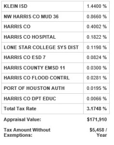 spring texas real estate taxes 2012