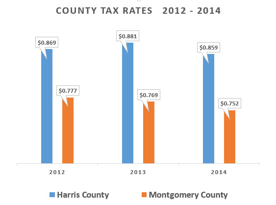 who has lower taxes Harris or Montgomery County