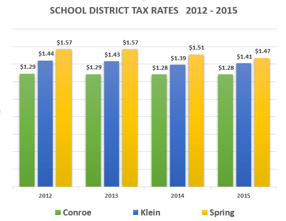 spring texas real estate tax rates