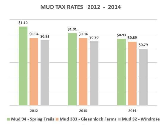 mud tax rates Spring Texas